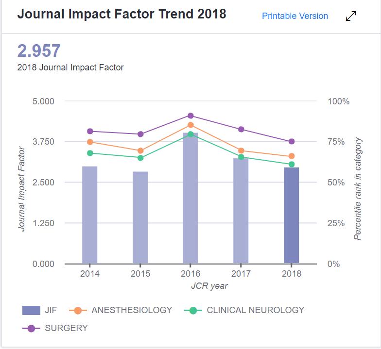 Journal of Neurosurgical Anesthesiology的IF趋势图